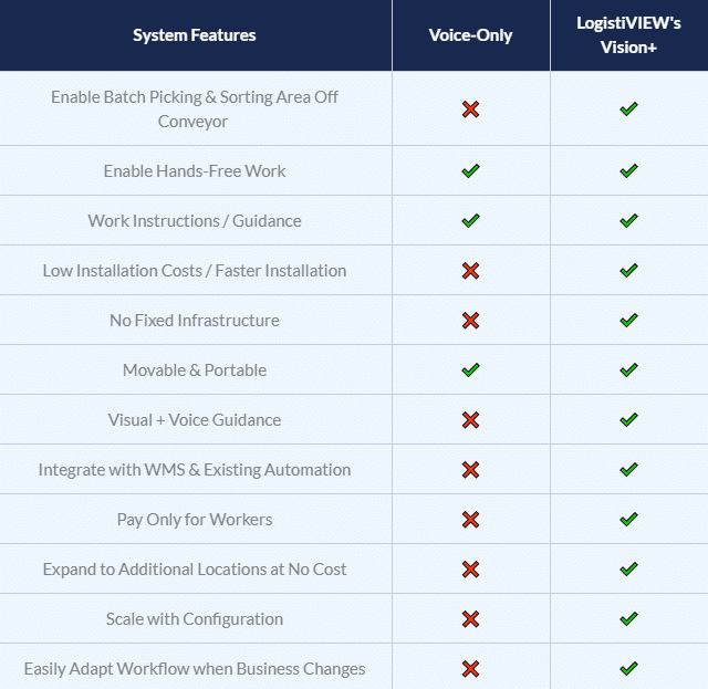 Compare Vision+ Picking and Voice Systems